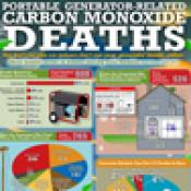 Portable Generator-Related Carbon Monoxide Deaths