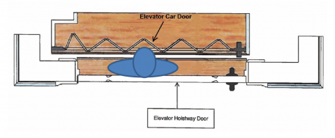 Figure 2. Depiction of Child Entrapped Between Closed Car and Hoistway Doors